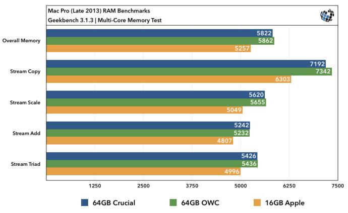 2013 Mac Pro RAM Upgrade Benchmarks Multi-Core