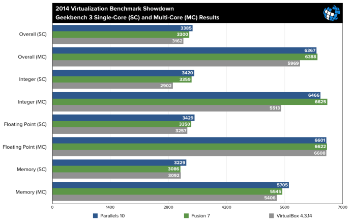 Parallels 10 vs Fusion 7 vs VirtualBox Benchmarks Geekbench 3