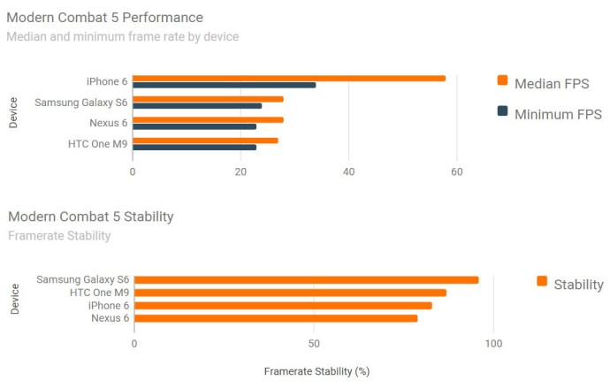 iphone 6 galaxy s6 modern combat 5 android benchmarks
