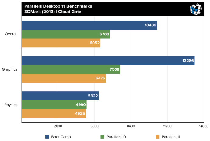 parallels 11 benchmarks 3dmark cloud gate