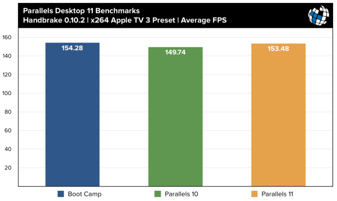 parallels 11 benchmarks handbrake x264
