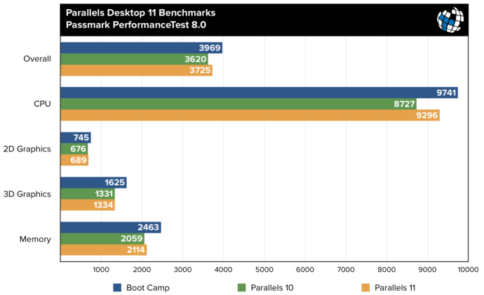 parallels 11 benchmarks passmark performance test