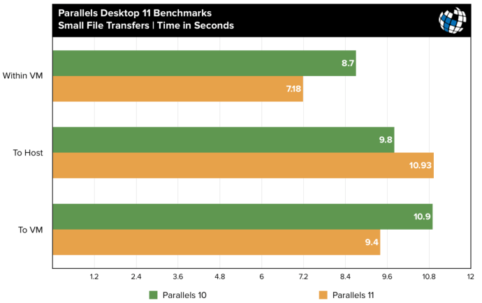 parallels 11 benchmarks small file transfer
