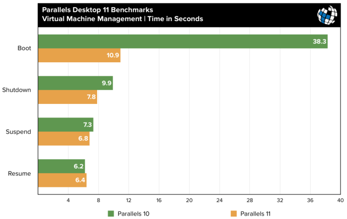 parallels 11 benchmarks vm management