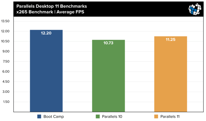 parallels 11 benchmarks x265