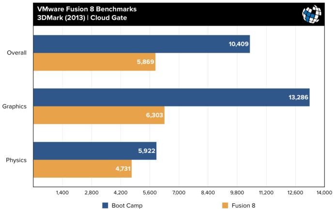 fusion 8 benchmarks 3dmark cloud gate