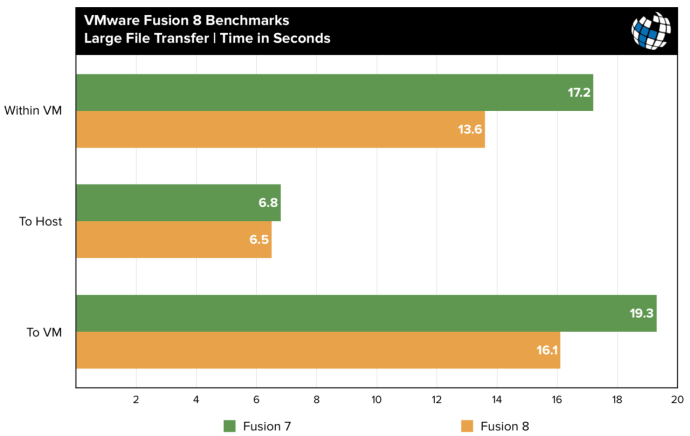 fusion 8 benchmarks large file transfer