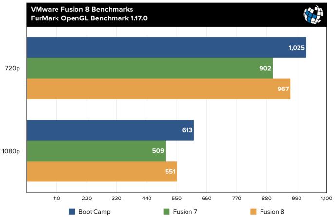 fusion 8 benchmarks furmark opengl