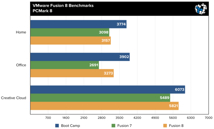 fusion 8 benchmarks pcmark8