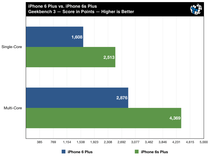 iphone 6s benchmarks vs iphone 6 geekbench