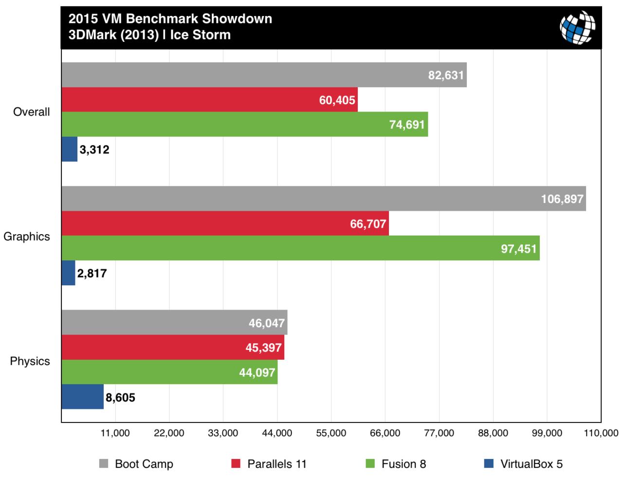 2015 VM Benchmarks: Parallels 11 vs  Fusion 8 vs  VirtualBox 5