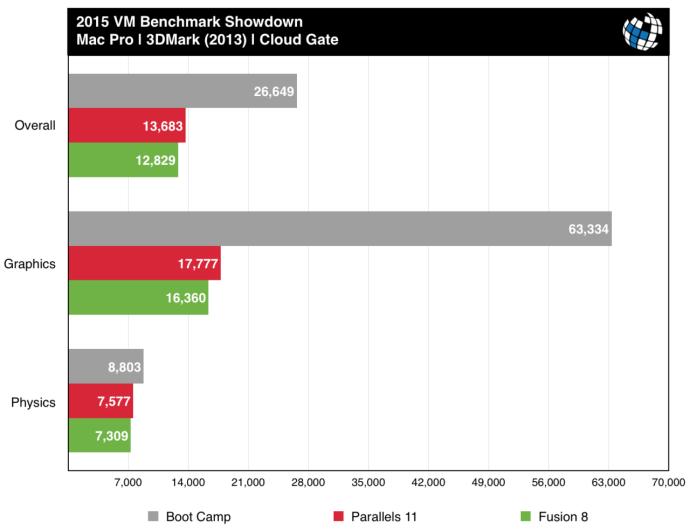 parallels vs fusion mac pro 3dmark cloud gate