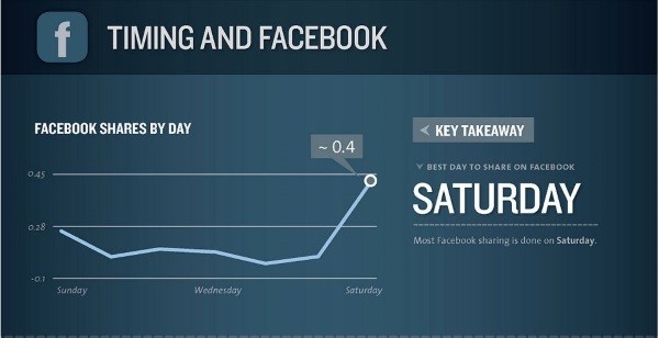What statistics say is the best time to post on Facebook2
