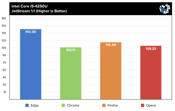 browser benchmarks jetstream i5