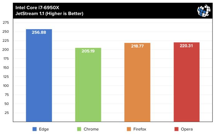 browser benchmarks jetstream i7