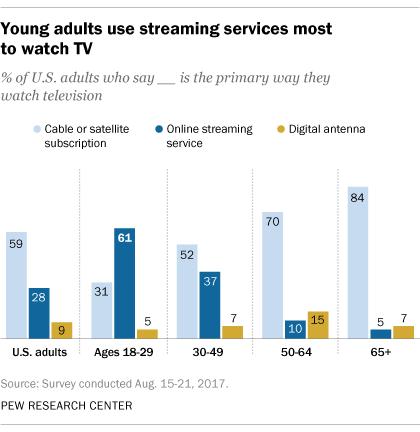 streaming demographics