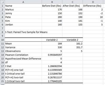 Final data analysis table