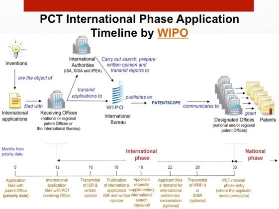Patent registration in India , PCT Applications under International Phase, PCT Applications under International Phase, nformation for Filing of International Applications for Patent under PCT