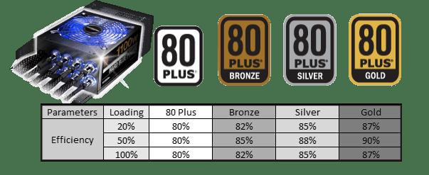80plus