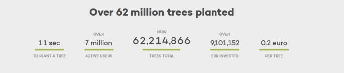 Ecosia Stats