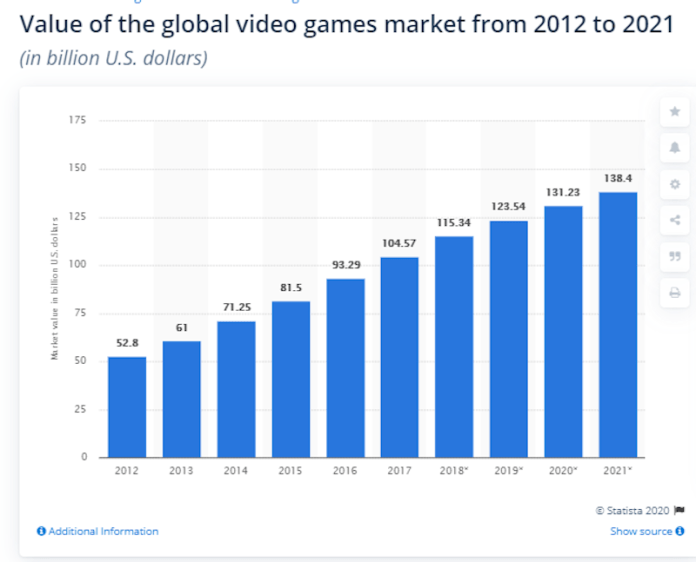 Statista Video Game Stats