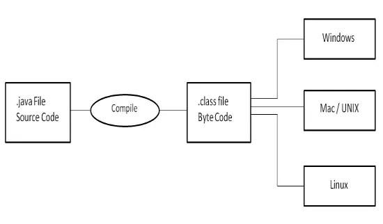 Programming on Linux Part 2: C++, Java, .Net Programming