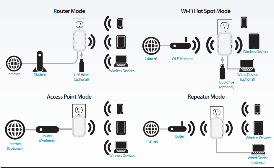 Five budget WiFi repeaters to extend your wireless network