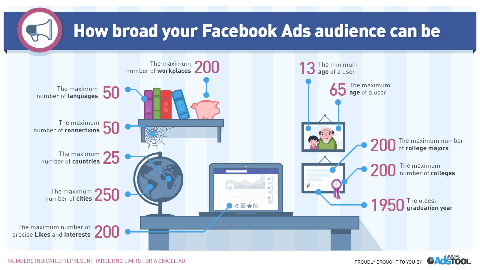 fb ads audience