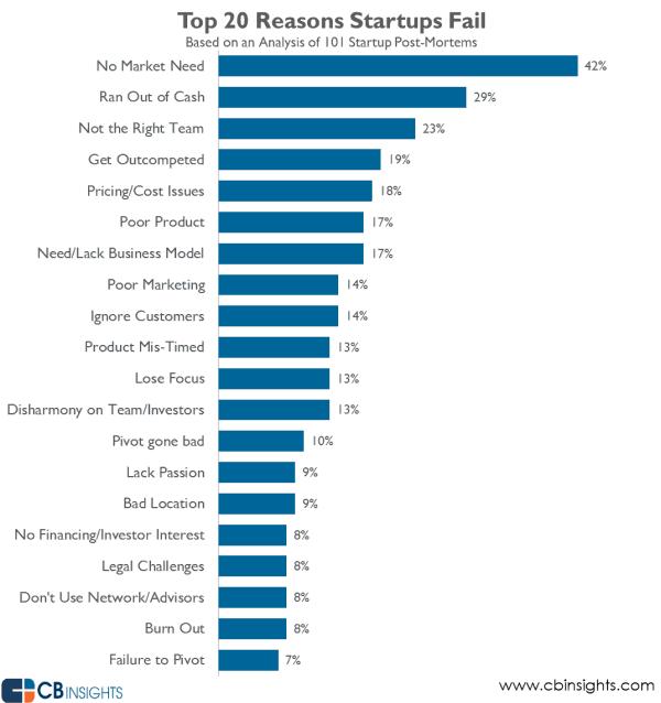 startups fail
