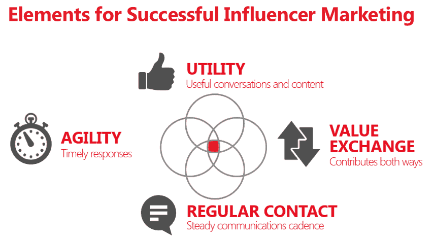 elements of influencer marketing