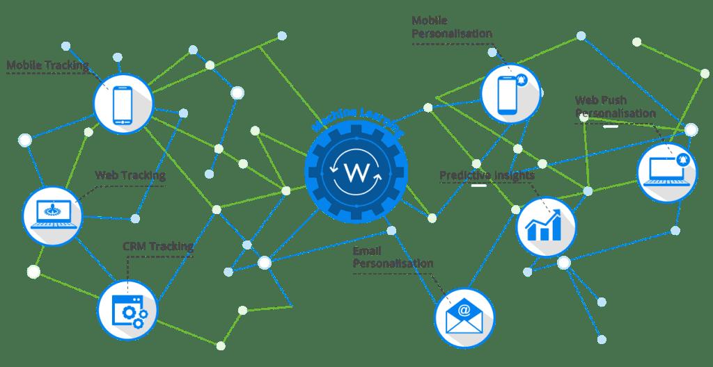 Wigzo - ecommerce personalization