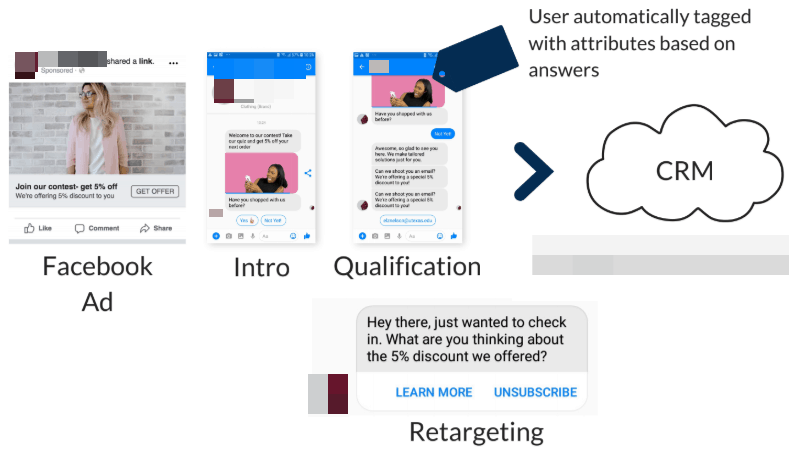 How to Use Facebook Messenger Bot for Lead Generation | Techlofy