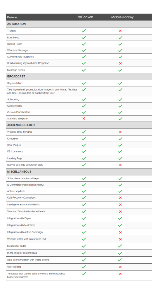 zoconvert-mobilemonkey-comparison