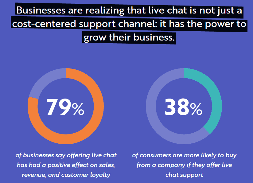 'Live chats' can be slow & need to be staffed 24/7
