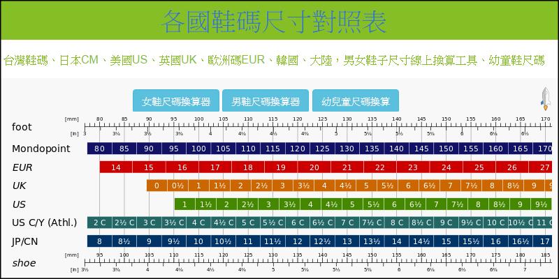 鞋子尺寸線上換算,各國鞋碼對照表!CM,UK,US,韓國,中國碼 | Techmarks劃重點