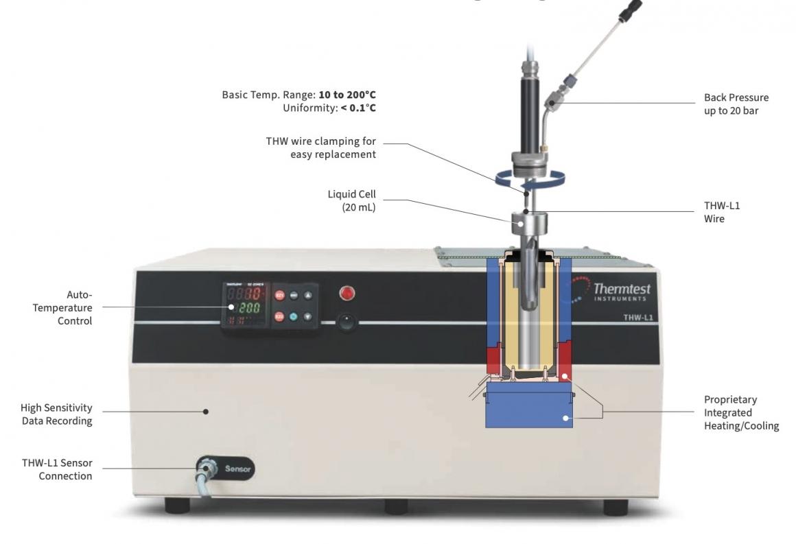 熱線法-熱傳導係數測試儀-科邁斯集團 TechMax Technical Group