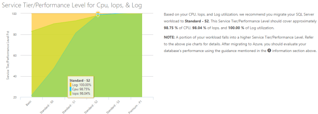 Service Tier/Performance Level for Cpu, Iops, & Log
