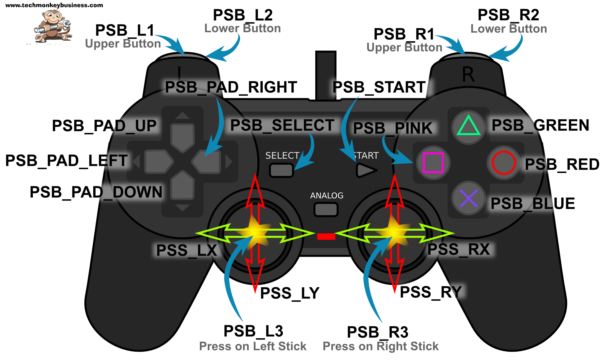 diagram of playstation 3 4 way flat to 7 round adapter wiring ps3 controller outline