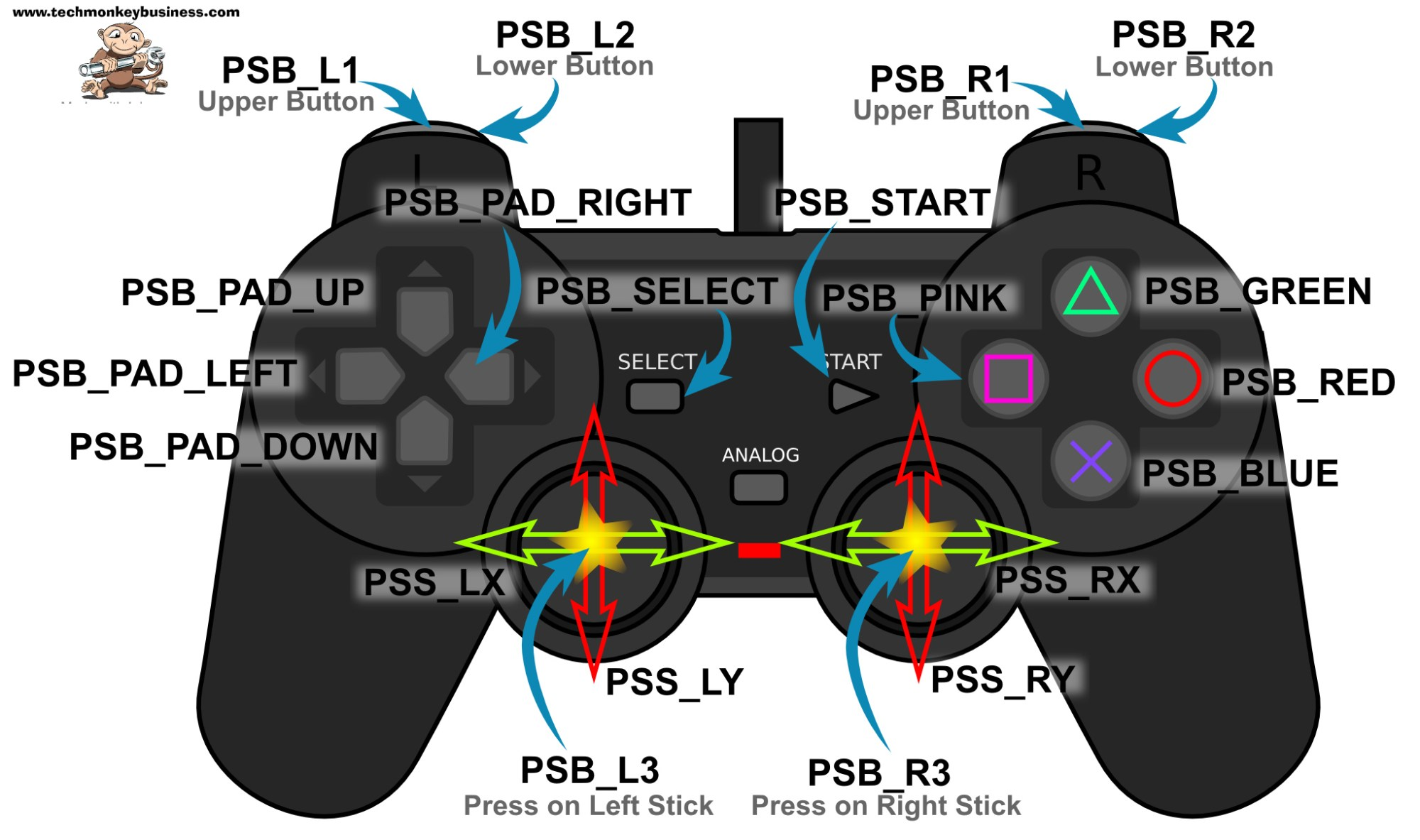 hight resolution of control names used in the ps2x library
