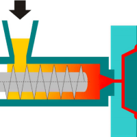 Injection Molding Process Step By Step Guide