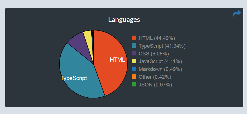 week 27 2017 languages used