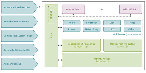 The containerized structure of the embedded Linux OS for IoT devices and Ubuntu Core 20