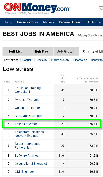 CNN: Technical Writing is the 28th Best Job in America | Technical ...