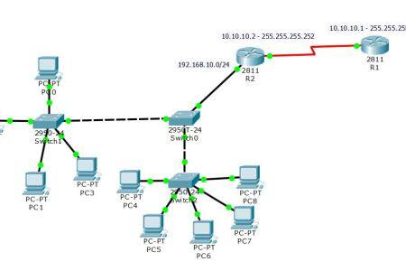 How to Configure DHCP on Cisco Router? - TECHNIG