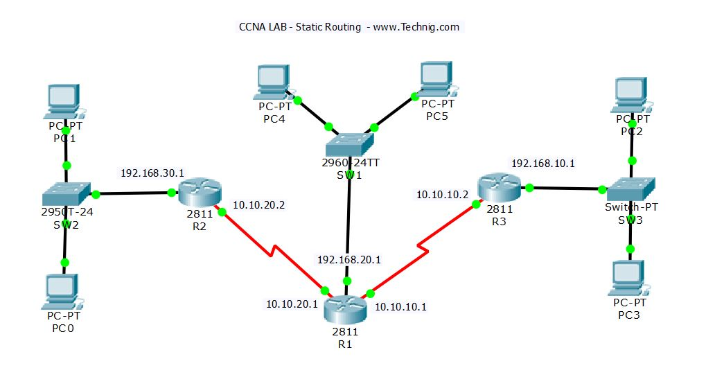CCNA Lab- Configure Static Routing