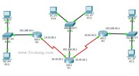 CCNA Lab- How to Configure Static Routing - Technig