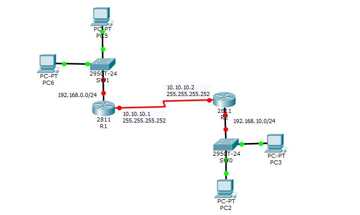 CCNA Lab - Standard Access List