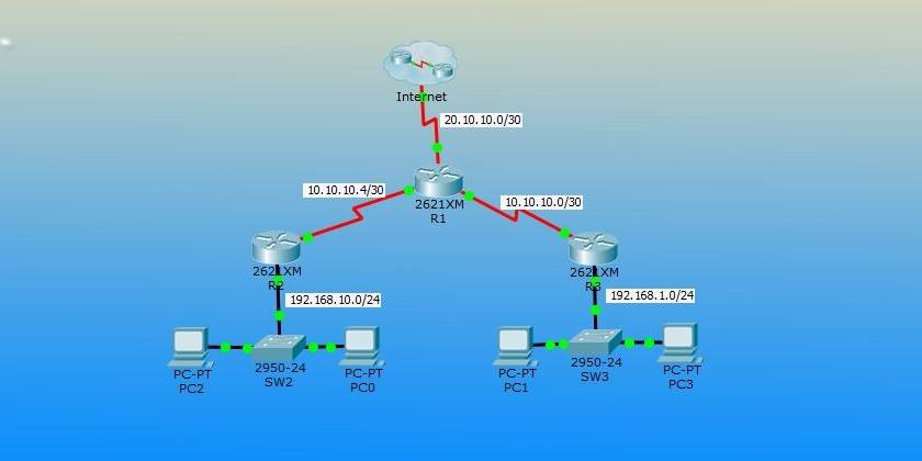 Configure OSPF Routing Packet Tracer - Technig