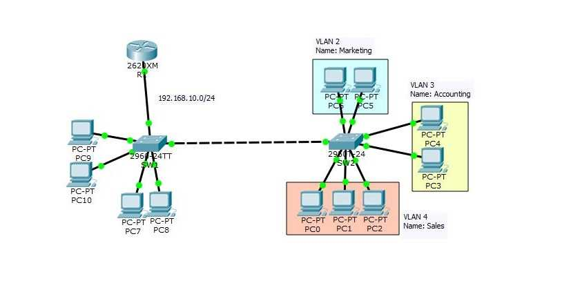 How to Configure VLAN on Cisco Switch Using Packet Tracer?