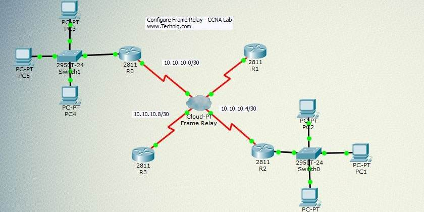 Configure Frame Relay on Cisco Router Using Packet Tracer